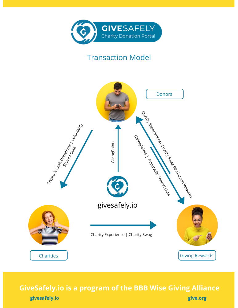 GivingPoints Transaction Model