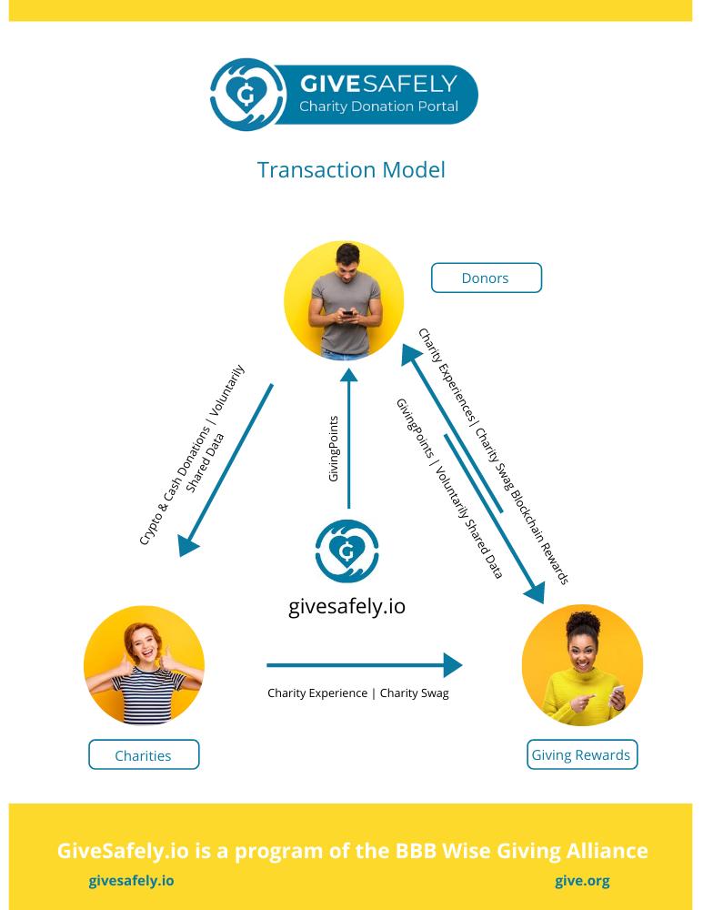 Givingpoints Transaction Model